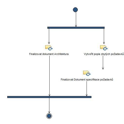 Activity Dokončit Popis Požadavků A Architektury